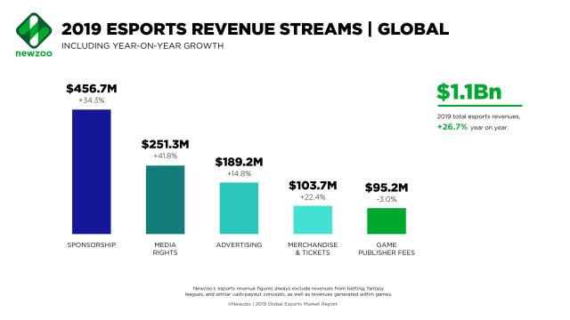 Esports - GameRome 2019